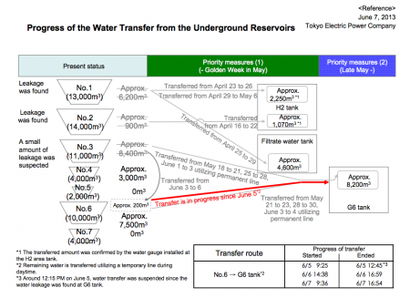 Tepco still transferring contaminated water to the spare tank after leakage on 6/5/2013