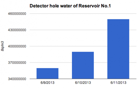 """Radiation level increasing in leakage detector hole of """"nearly empty"""" reservoir No.1"""