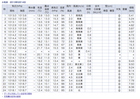 Meteorological agency didn't record the weather data in 45km South of Fukushima nuclear plant on 5/14/2013