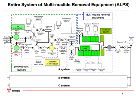 "3 Tepco found 2 ""pinholes"" on multiple nuclide removing system ALPS"