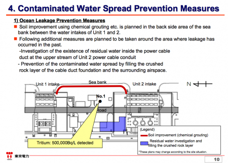 11 500,000,000 Bq/m3 of Tritium and 1,000,000 Bq/m3 of Sr-90 detected from groundwater east side of reactor2