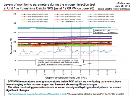 No temperature change in reactor1 after reducing nitrogen gas into the PCV