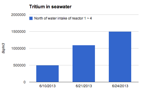 [Can't stop Tritium] Tritium density in seawater tripled in 2 weeks