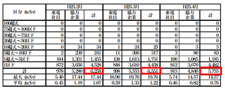 [Enough nuclear worker ?] Fukushima worker decreased by 12% from March to April of 2013