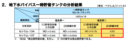 Tepco mis-measured radiation, 610 Bq/m3 of Cs-134/137 detected from bypass well water in the second test