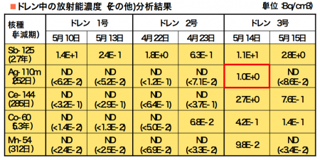 "2 Ag-110m detected from gas sample of reactor1 and 3, ""The boiling point is 2,164℃"""