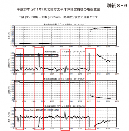 Rapid diastrophism had been observed between Shimane and Miyagi every 2~3 years before 311, none after 311