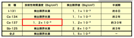 Tepco reports different nuclide analysis data from Japanese version and English version