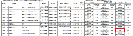 2.5 Bq/Kg of Cs-137 detected from canned meat sauce manufactured in Kumamoto