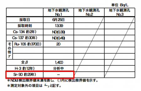 Tepco excluding Strontium-90 from analyzing nuclides of groundwater and seawater samples