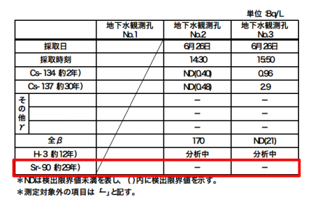 3 Tepco excluding Strontium-90 from analyzing nuclides of groundwater and seawater samples
