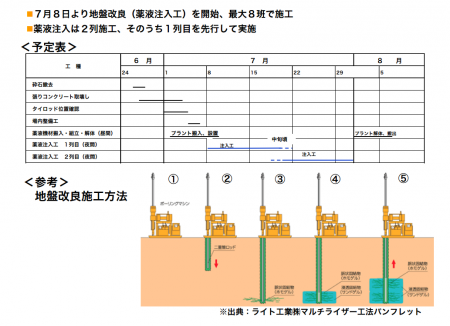 """2 Tepco to """"improve"""" the ground to stop groundwater contamination spreading by crushing a boring"""