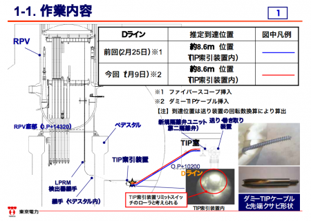 "3 Unverified highly radioactive sediment collected from 8.6m inside of reactor2 PCV again, ""30 mSv/h of γ&β dose"""