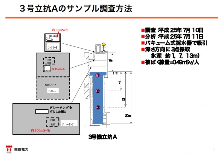 "2 Tepco admitted leakage from reactor2&3 to the trench,""150,000,000,000Bq/m3 of Cs-134/137, 0.1 Sv/h"""