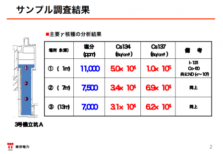 "3 Tepco admitted leakage from reactor2&3 to the trench,""150,000,000,000Bq/m3 of Cs-134/137, 0.1 Sv/h"""