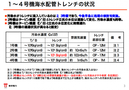 "4 Tepco admitted leakage from reactor2&3 to the trench,""150,000,000,000Bq/m3 of Cs-134/137, 0.1 Sv/h"""