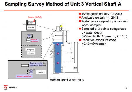 2 English report about 150,000,000,000Bq/m3 of Cs-134/137 in reactor3 trench shaft