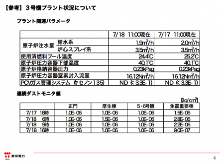 """4 [Steaming reactor3] Tepco """"The steam is the heated rain, same thing happened last year but didn't report it"""""""