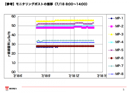"""5 [Steaming reactor3] Tepco """"The steam is the heated rain, same thing happened last year but didn't report it"""""""
