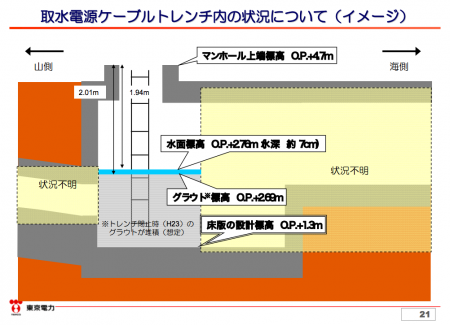 2 [From where?] Unverified substance found accumulated 1.3m in a manhole of reactor2 trench