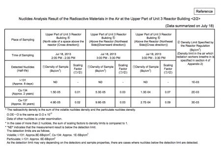 """2 Cs-134 detected from """"steam"""" in reactor3 / Tepco """"not sure if it was rain"""""""