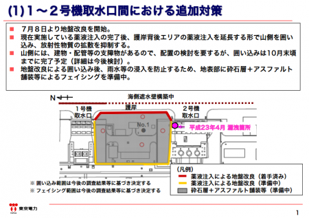 "Tepco to fill 4 groundwater observation holes with asphalt / ""No more data on the east side of reactor2"""