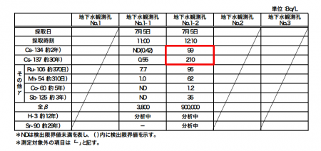 """309,000 Bq/m3 of Cs-134/137 detected from the groundwater, """"Cs-134/137 may travel underground too"""""""