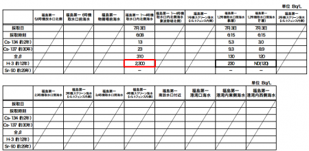 "2,300,000 Bq/m3 of Tritium from seawater, Tepco ""Higher than the past highest reading of 2 days before"""