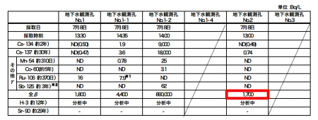 [Groundwater] Tepco detected the highest level of all β nuclides of the east side of reactor3 as well