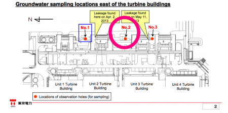 2 [Groundwater] Tepco detected the highest level of all β nuclides of the east side of reactor3 as well