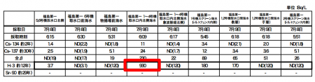 """2 Tepco """"Tritium density has been rising in seawater since May."""""""