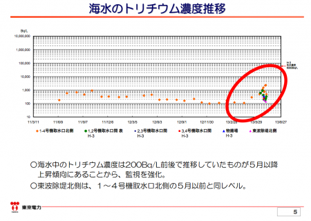"""Tepco """"Tritium density has been rising in seawater since May."""""""