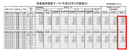 Iwaki city opened Yotsukura swimming beach / 3,200 Bq/kg from sand