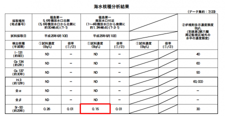 150 Bq/m3 of Strontium-90 measured at 1.3km south of reactor1~4 water outlet