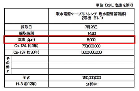 Retained trench water of 2,350,000,000,000 Bq/m3 Cs-134/137 may be exchanged with seawater