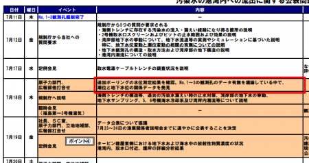 "Tepco ""Tide level data to prove sea contamination was ACCIDENTALLY DISCOVERED in their own office"""