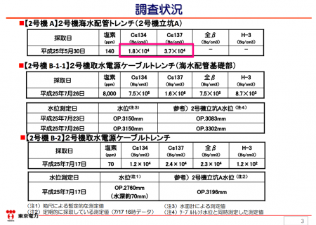 2 Tepco knew 55,000,000,000 Bq/m3 of Cs-134/137 detected from reactor2 trench shaft in May