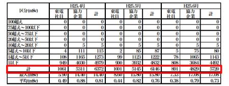 [Fukushima worker] April : 6,372 → June : 5,720  △ 652 workers