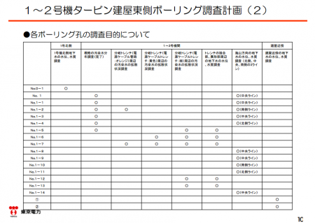 2 Tepco plans to open 12 more borings on the seaside of reactor2