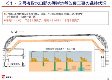 Tepco to complete building the impervious wall on the seaside of reactor2 today