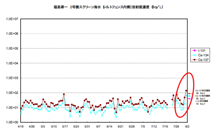 Cs-134/137 level in seawater reached the highest since April beside the highly contaminated groundwater area