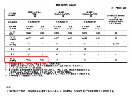 Strontium-90 detected in seawater 3km offshore Fukushima