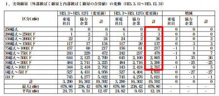 10,000 Fukushima workers exposed over 5 mSv in the first 9 months / possibility of leukemia