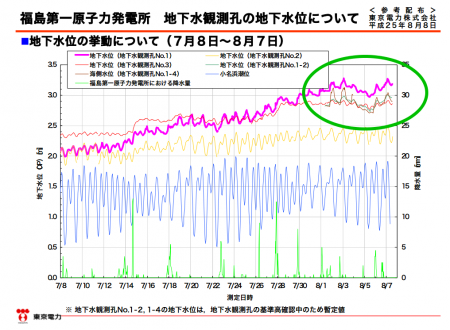 "Tepco ""Rising groundwater might have started spreading to neighboring areas 1 week ago"""