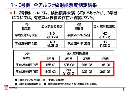 190,000 Bq/m3 of α nuclide detected from reactor3 PCV gas