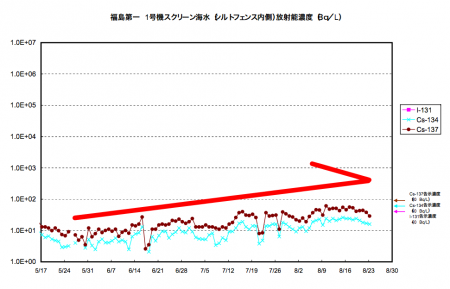 2 Cs-134/137 density of reactor1 seawater increasing over 10 times much since this May