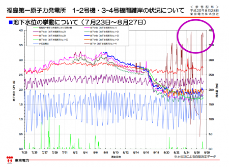"Groundwater reached 10cm to the surface of the ground on the seaside of reactor2 / Tepco ""No details are verified"""