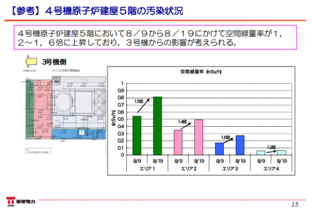 """Atmospheric dose in reactor4 rose by 1.2~1.6 times / Tepco """"Dust from reactor3"""""""