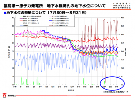 "3 Puddle captured in tank area photo / Tepco ""It's rain"" → Tepco's own data ""No rainfall"""