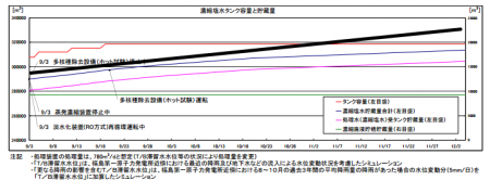 Tepco's data shows they're to run out of tanks in the 3rd week of November